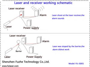FU-JS001 Laser receiver and alarm for Live CS application