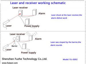 FU-JS002 Laser receiver and alarm(For security and protection system )
